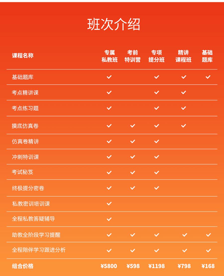 2019版营养(士)考试宝典[专业代码:108]-题库版