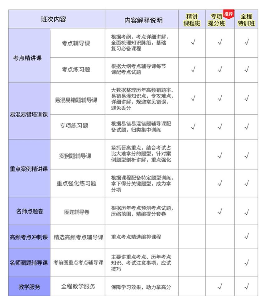 2019版超声医学技术医学高级职称考试宝典(正高)-专项提分班