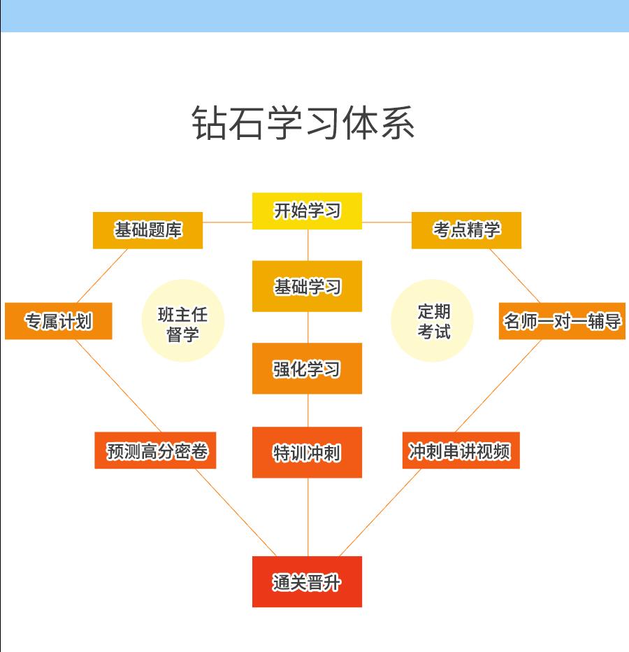 2019版乡镇临床执业助理医师实践技能考试宝典-题库版