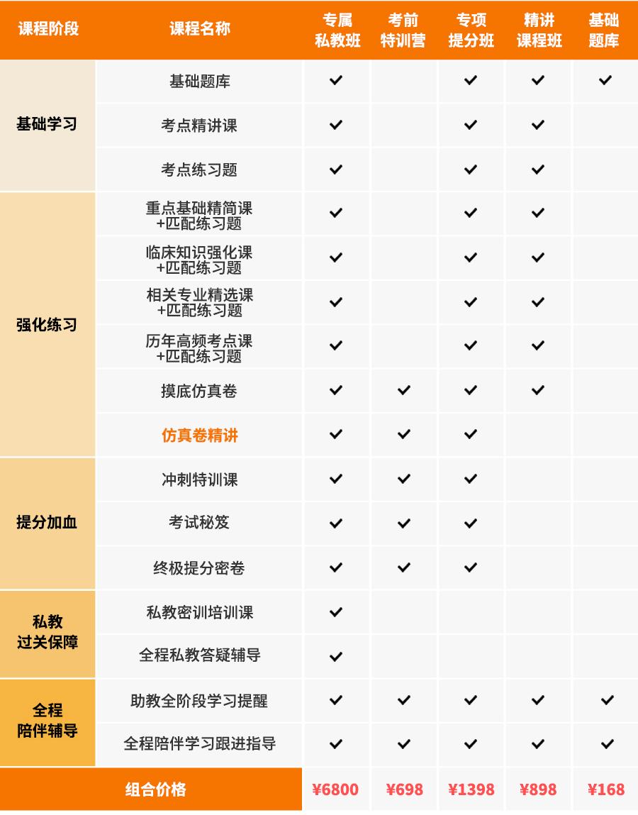 2019版病理学主治医师考试宝典[专业代码:351]-精讲课程班