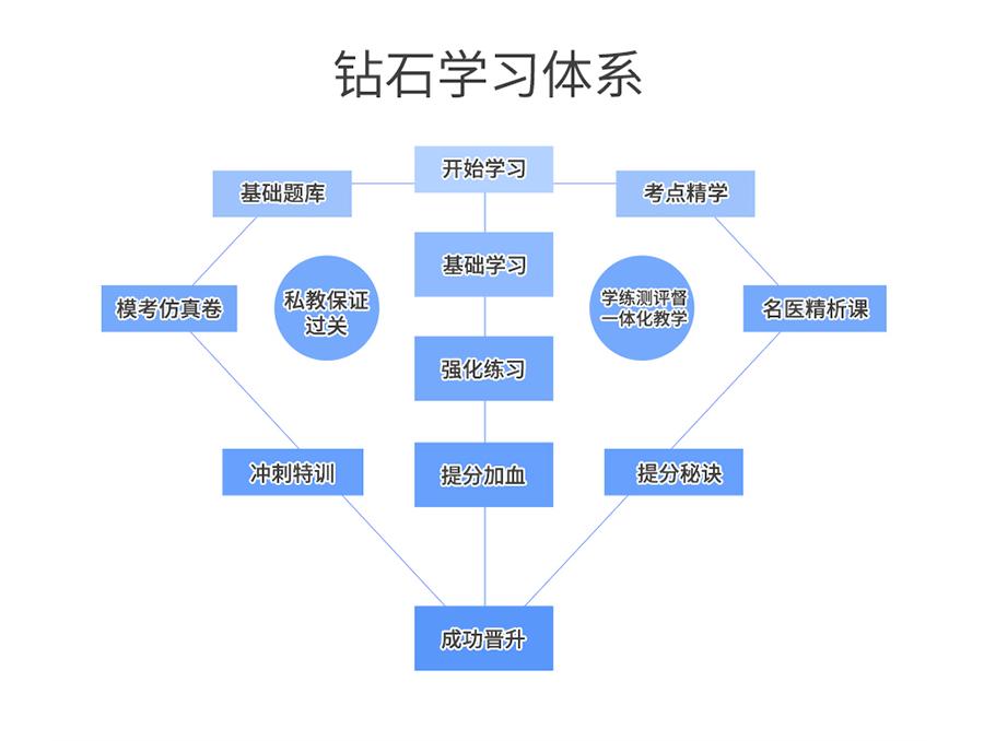 2020版中医护理学考试宝典(护师)[专业代码:204]-题库版