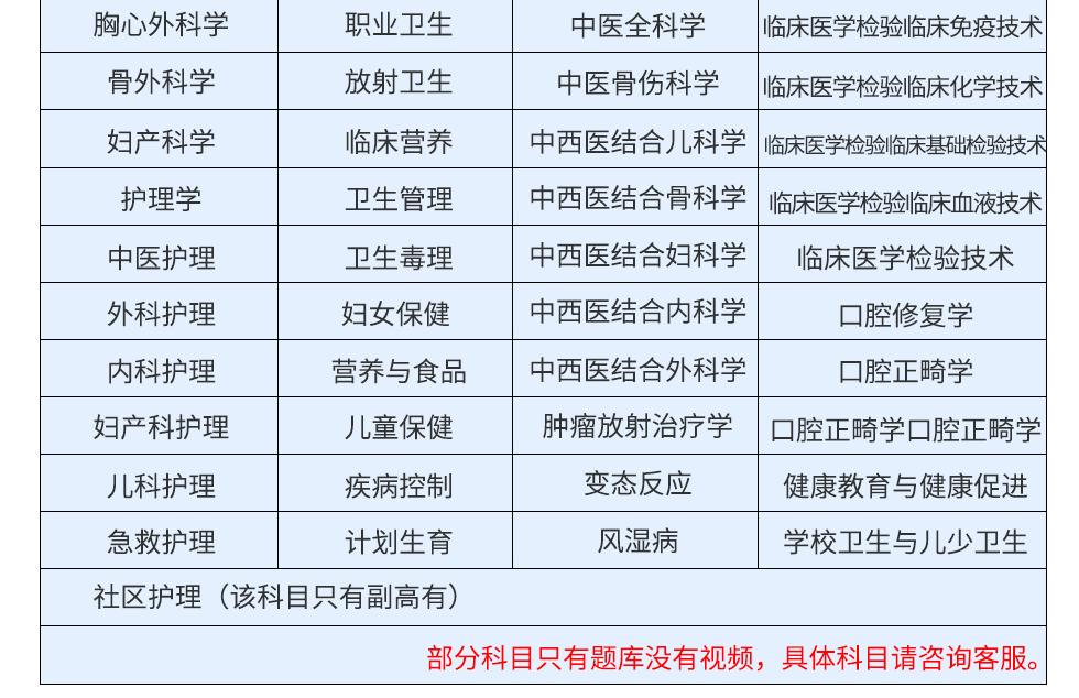 2020版骨外科学医学高级职称考试宝典(正高)-题库版