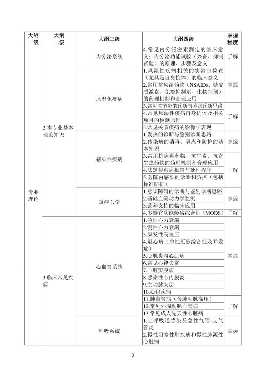 2018年内科(0100)住院医师规范化培训结业理论考核大纲(试行)