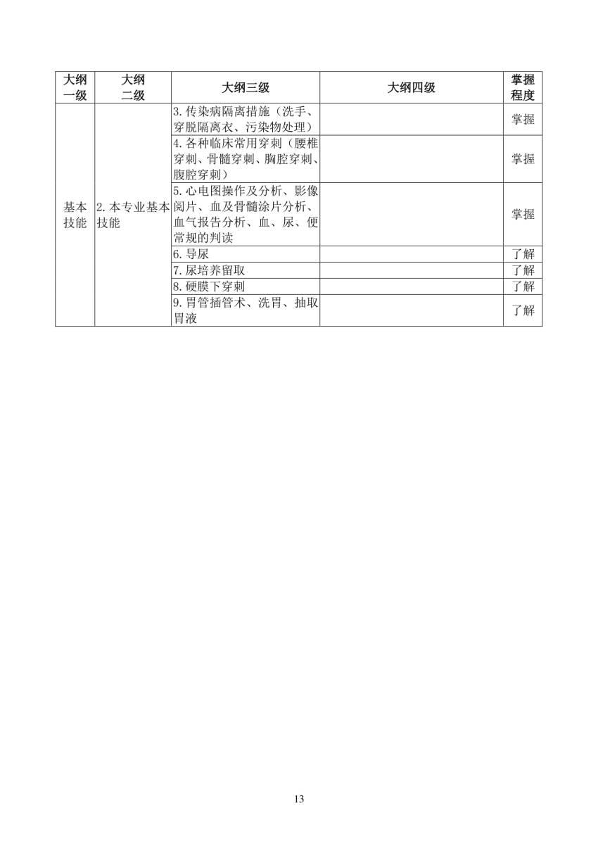 2018年儿科(0200)住院医师规范化培训结业理论考核大纲(试行)