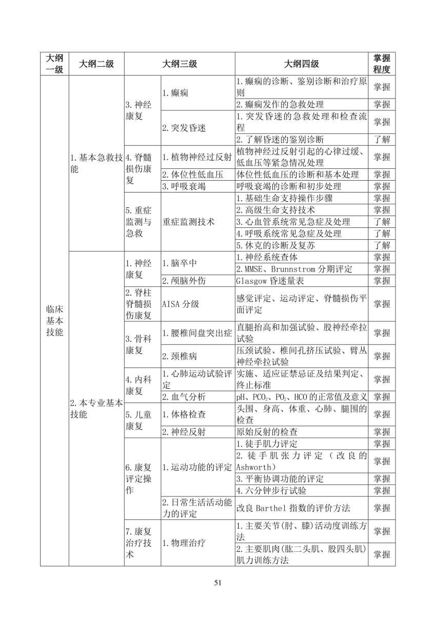 2018年康复医学科(0800)住院医师规范化培训结业理论考核大纲(试行)