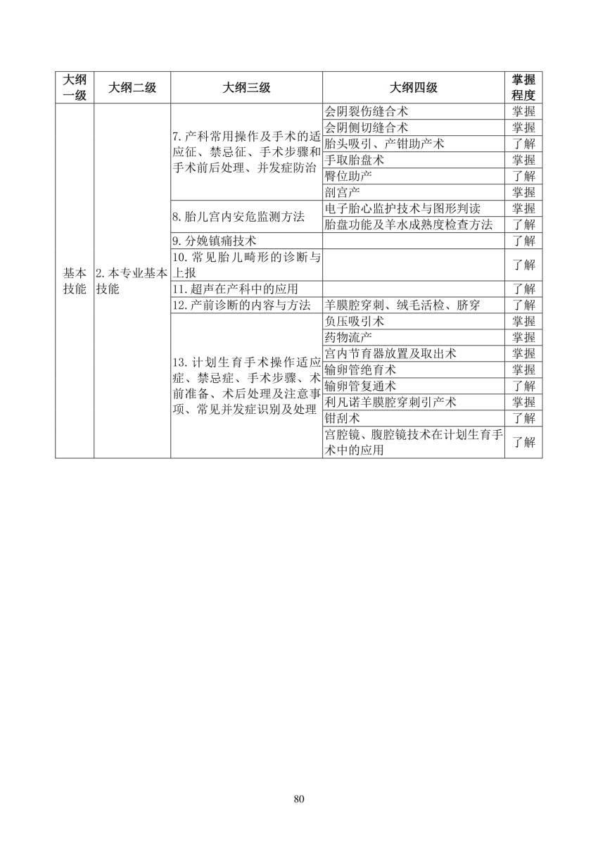 2018年妇产科(1600)住院医师规范化培训结业理论考核大纲(试行)
