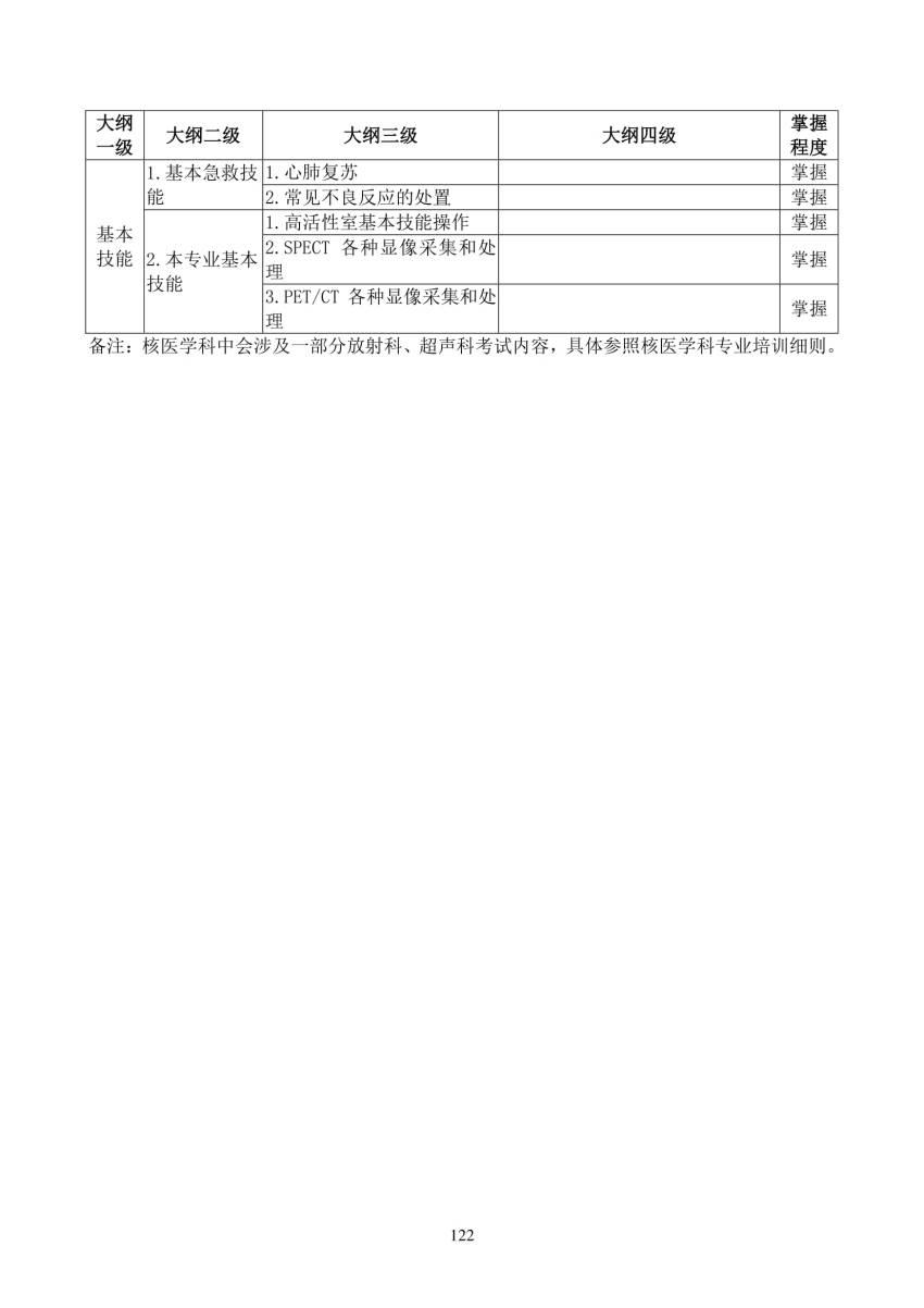 2018年核医学科(2400)住院医师规范化培训结业理论考核大纲(试行)