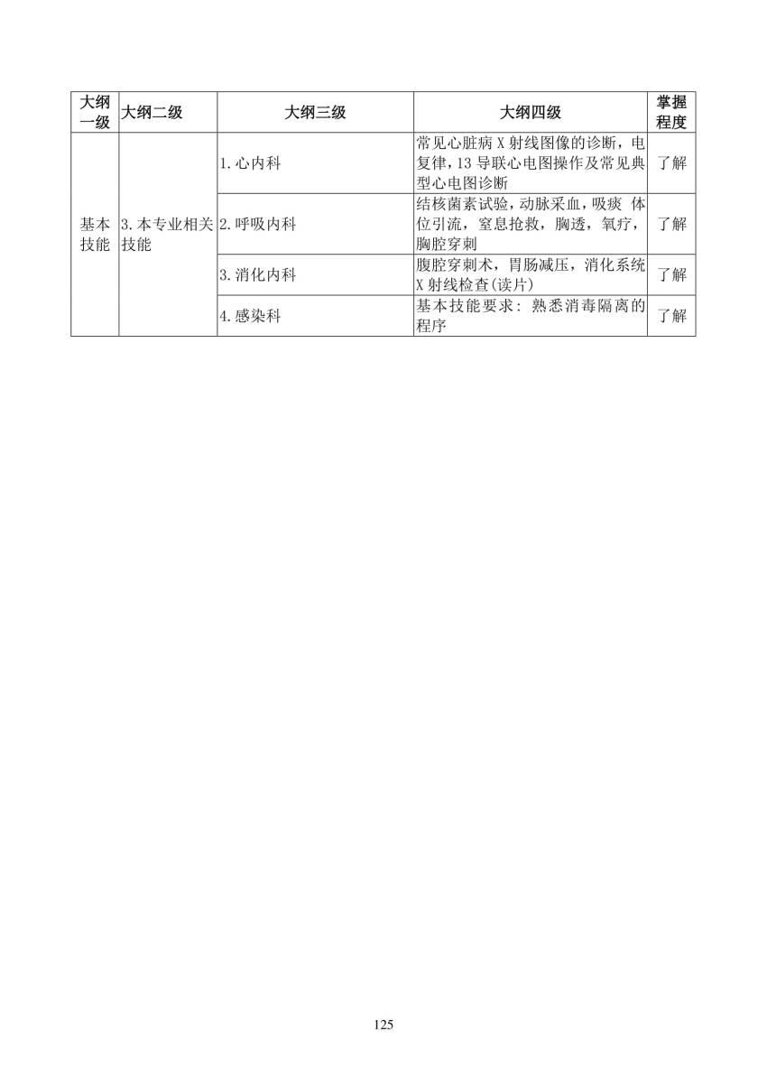2018年放射肿瘤科(2500)住院医师规范化培训结业理论考核大纲(试行)