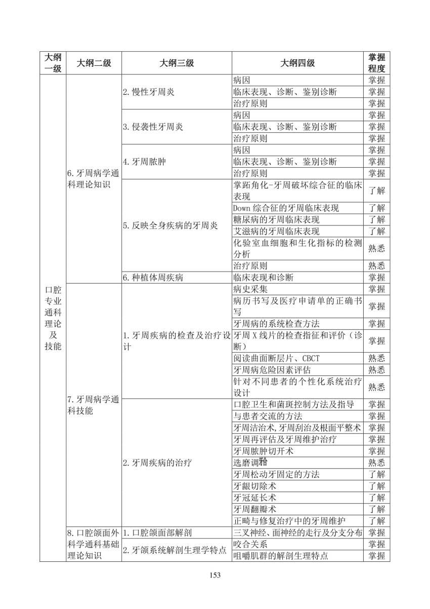2018年口腔内科(2900)住院医师规范化培训结业理论考核大纲(试行)