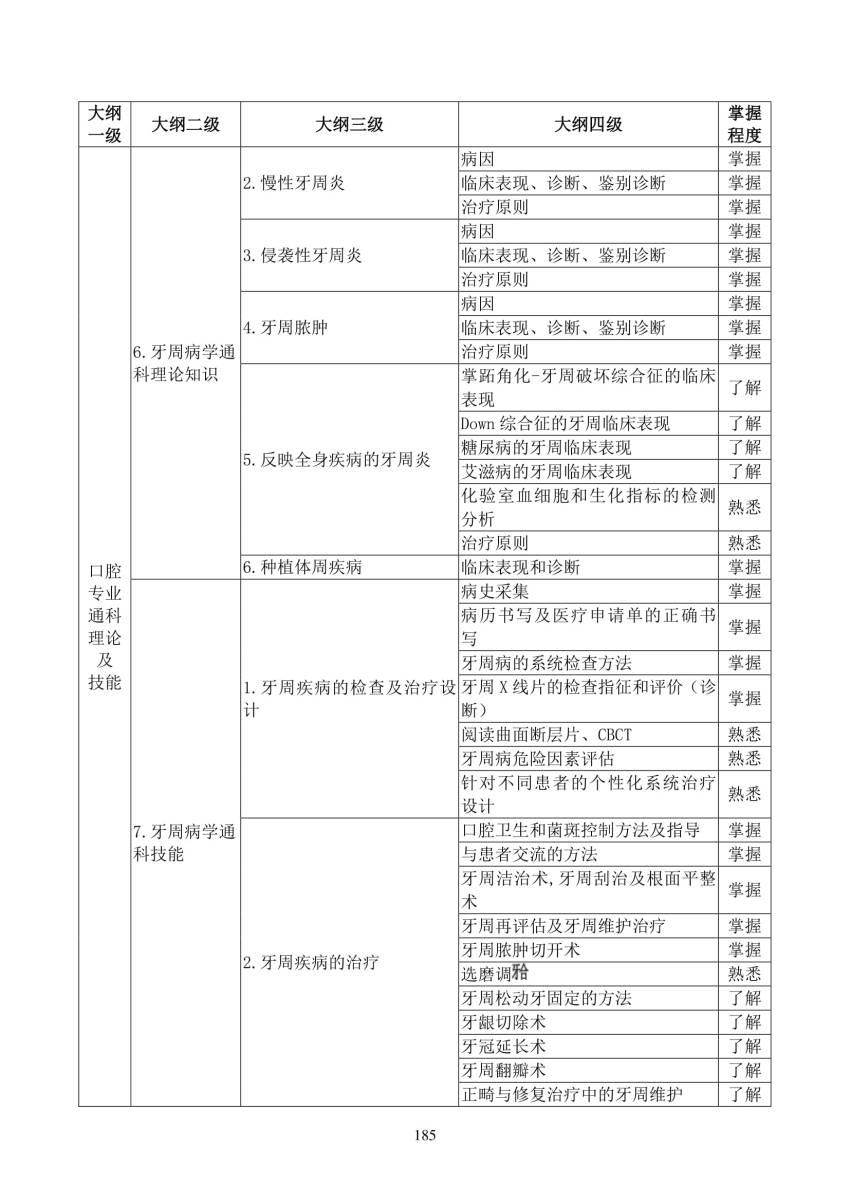 2018年口腔正畸科(3200)住院医师规范化培训结业理论考核大纲(试行)