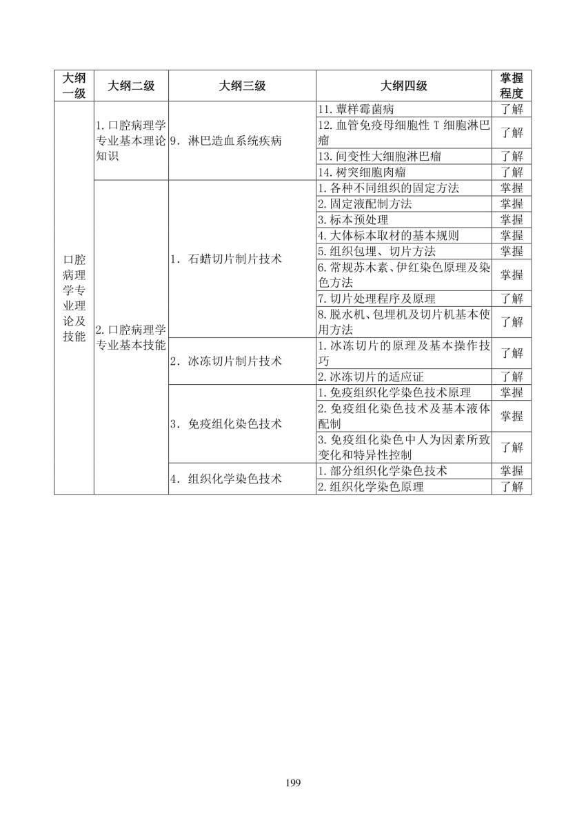 2018年口腔病理科(3300)住院医师规范化培训结业理论考核大纲(试行)