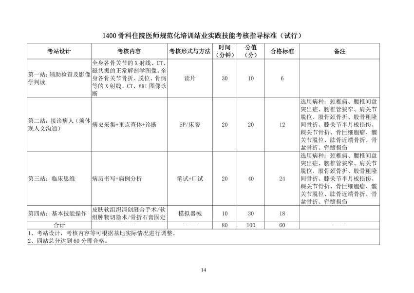 2018年骨科(1400)住院医师规范化培训结业实践技能考核指导标准(试行)